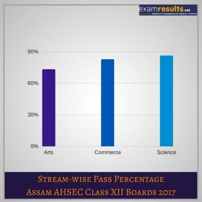Assam AHSEC Result Stat