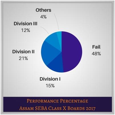 Assam HSLC Result stat