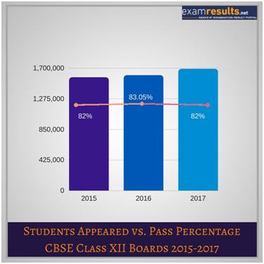 CBSE Appeared vs Pass Percentage