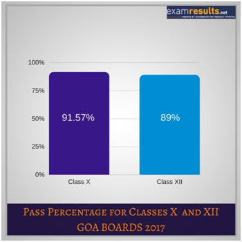 Goa Pass Percentage 2018