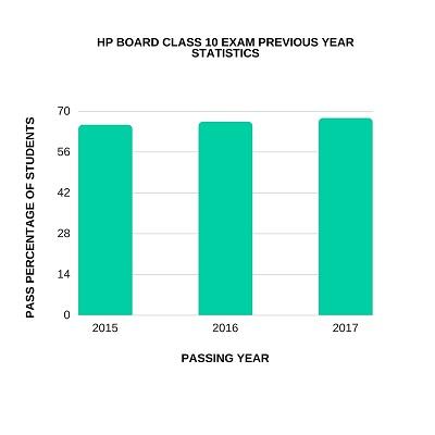 HP Board 10th Result 2018