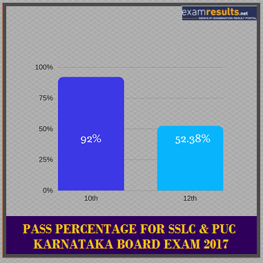 Karnataka Results Pass Percentage Pattern