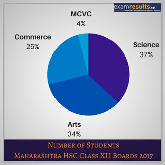Maharashtra HSC Stats 2017
