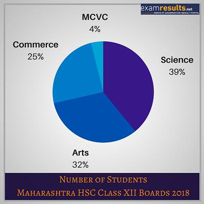 Maharashtra HSC Stats 2018