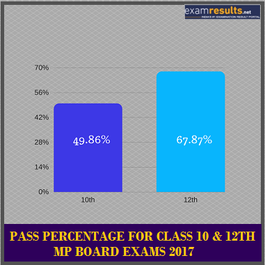 MP Board Pass Percentage  Pattern