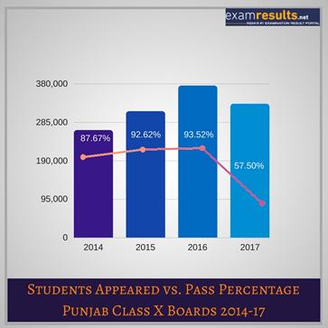 PSEB Class 10th Pass Percentage Pattern