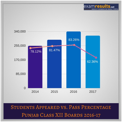 pseb 12th class result 2018 stat
