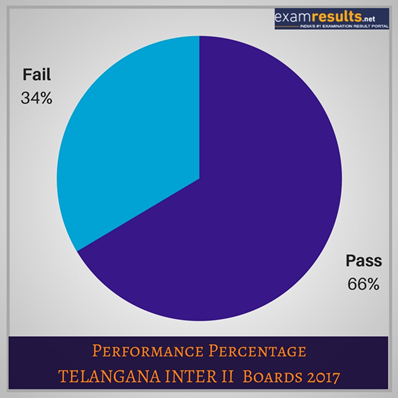 ts intermediate results 2018